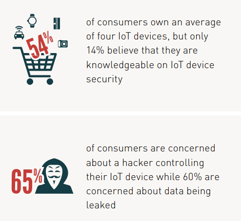 90% of consumers lack confidence in IOT device security
