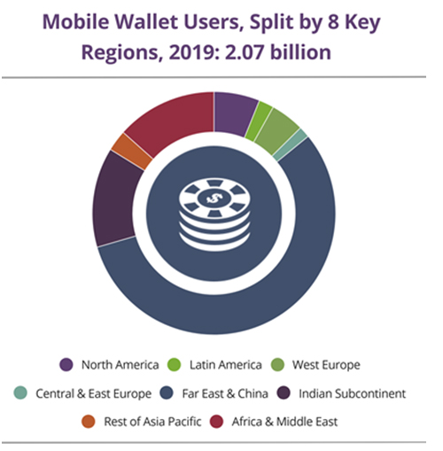 Global mobile wallet users