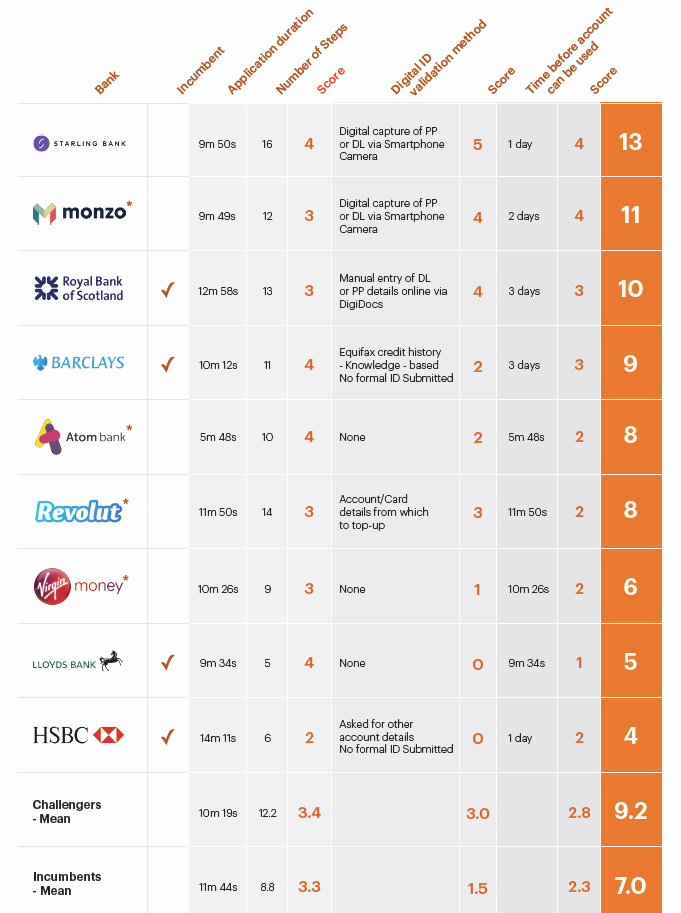 UK bank accounts true digital capabilities in customer on-boarding