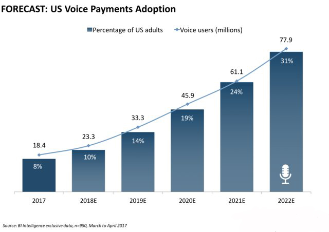 Voice enabled P2P payments