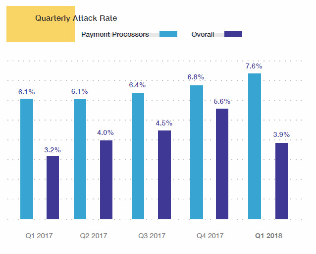 Cyberattack Quarterly Attack Rate