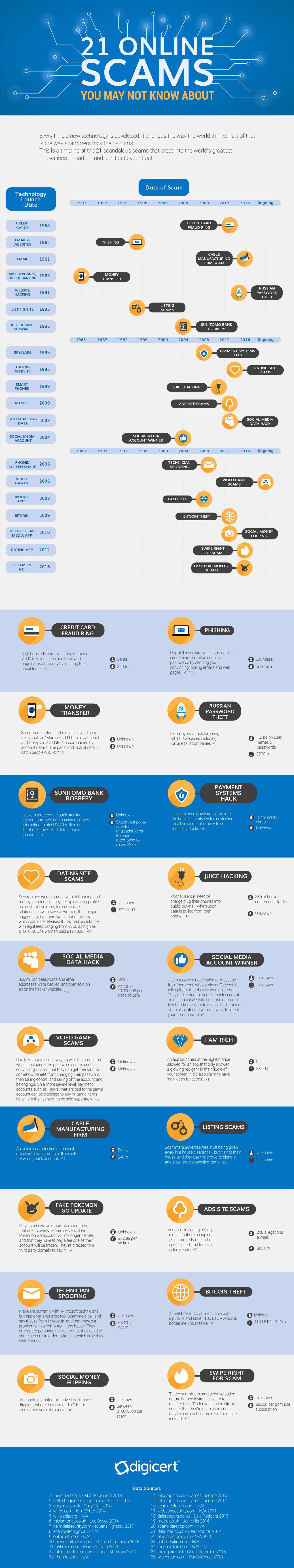 Online-Scam-infographic