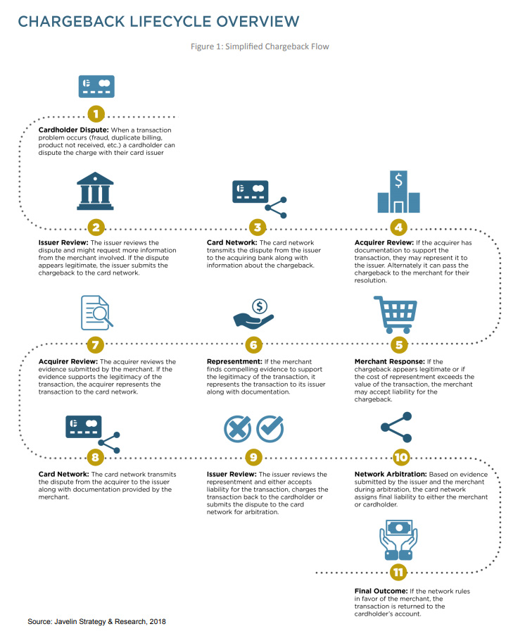 The chargeback lifecycle overview