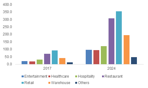 Mobile Pos Terminals Market To Grow At 18 Cagr From 2018