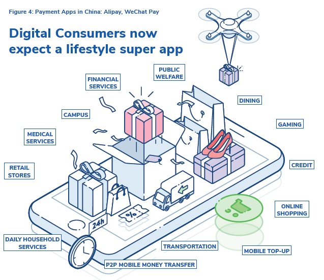 Lifestyle super app - open payments platform