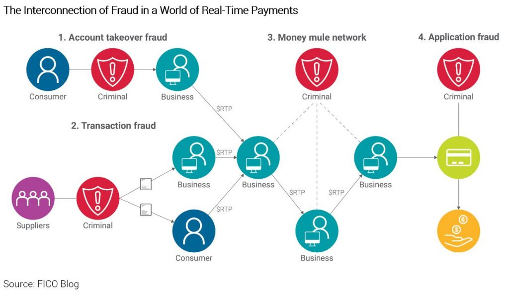 How real-time payments have changed the face of fraud globally