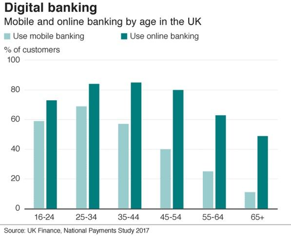 Digital banking growth