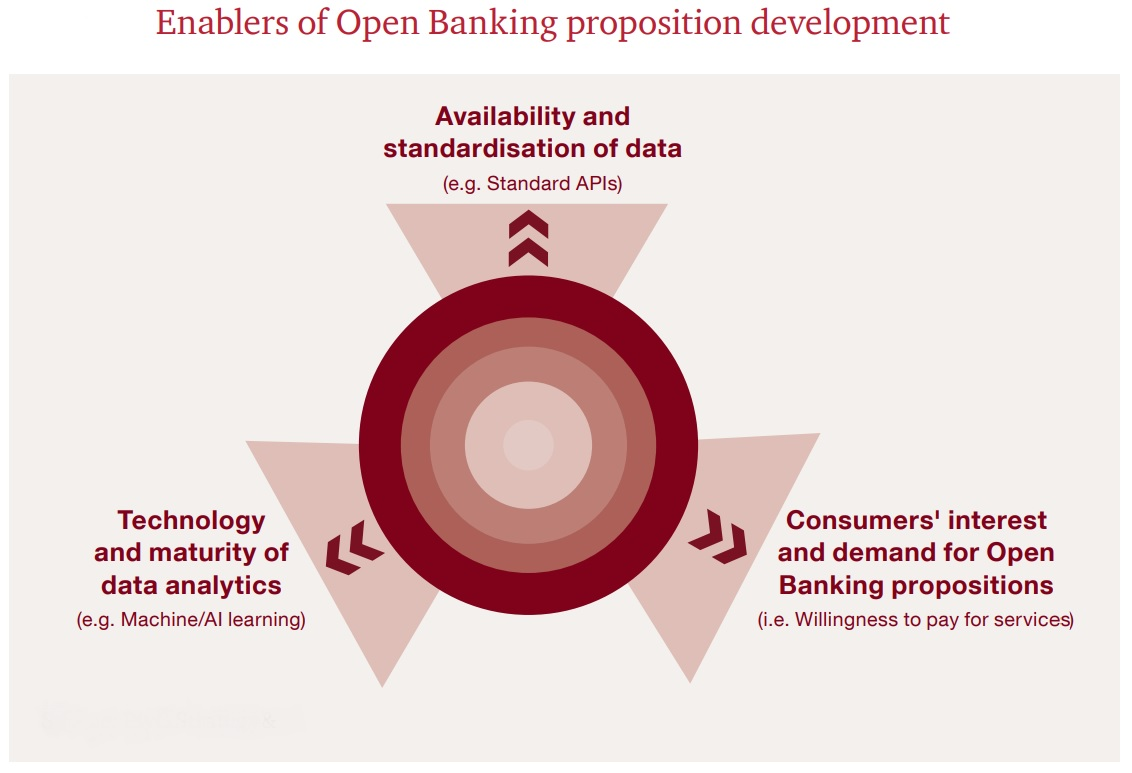 PwC Report: Open Banking market could be worth £7 2bn by