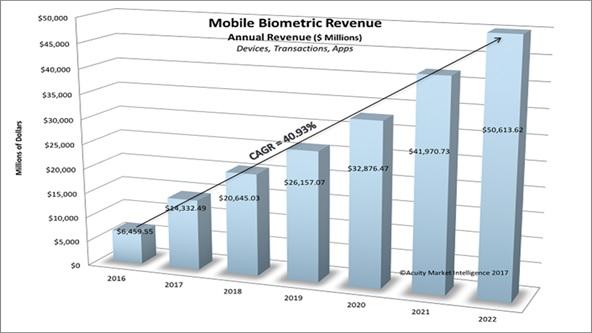 Mobile biometric revenues