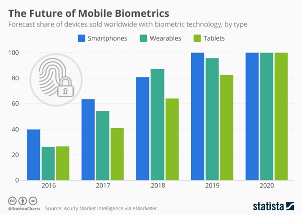 Biometrics: Are they becoming the nirvana of personal security?