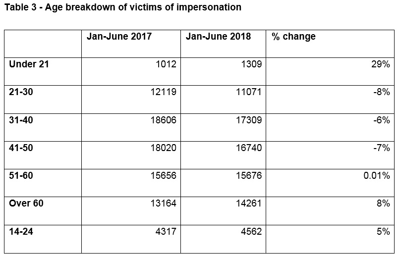 Age breakdown of victims of impersonation