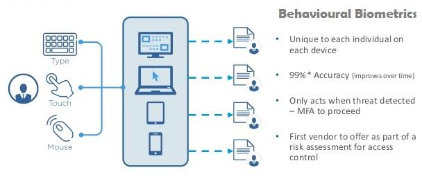 Behavioural-biometrics