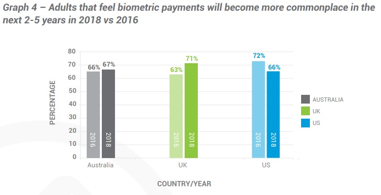 Biometric payments growth by country