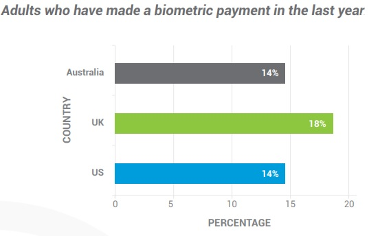 Biometric payments per country