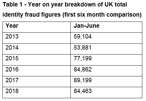 Year on year breakdown of UK total identity fraud figures (first six month comparison)