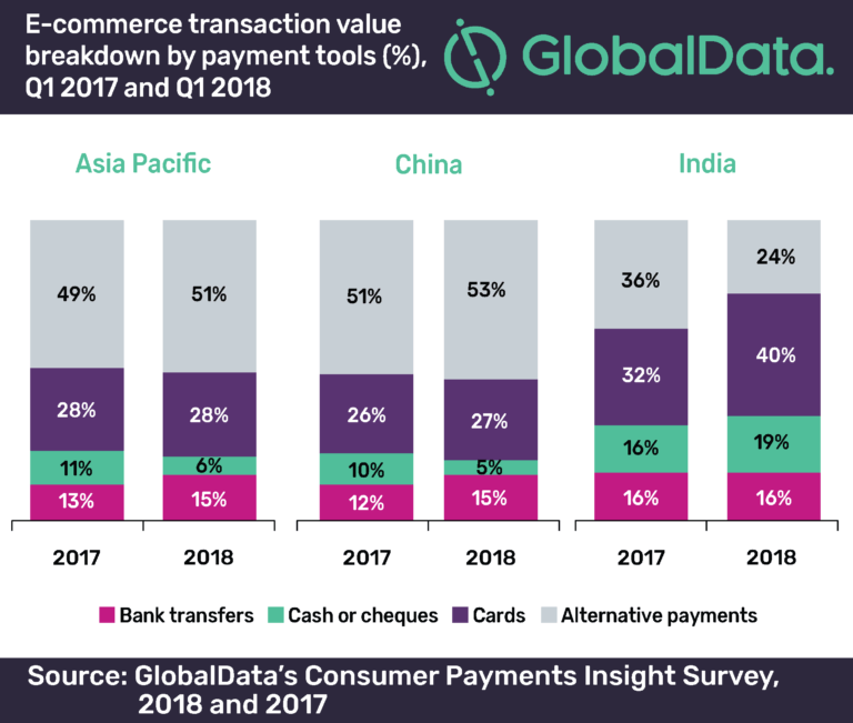 Alternative payments methods in APAC