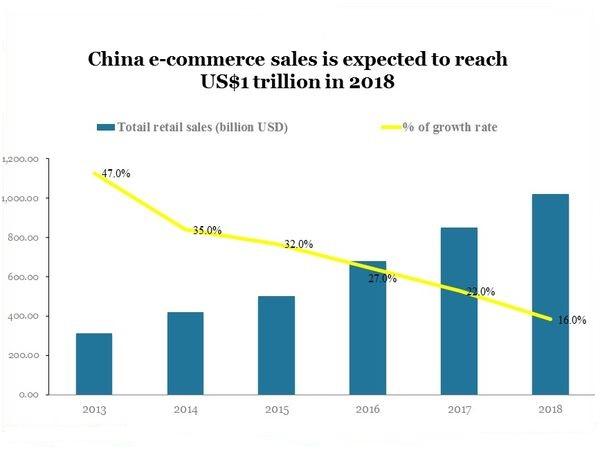 China's e-commerce market to reach $1.1 trillion in 2018