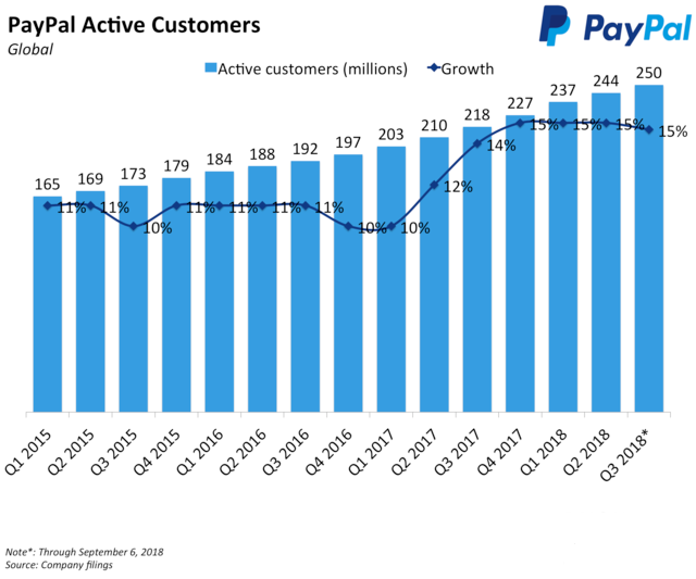 PayPal active user accounts