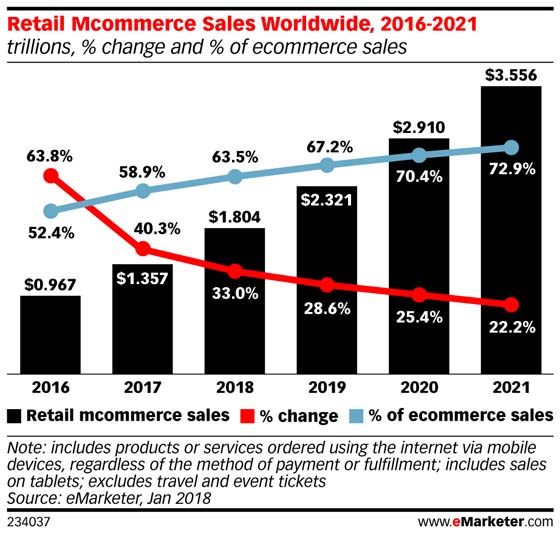 Retail mobile commerce sales
