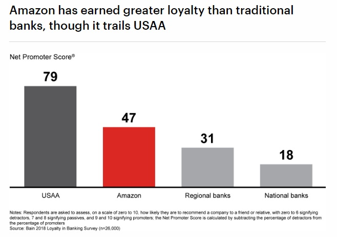 Amazon Bank has earned greater loyalty than traditional banks