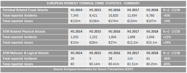 Card fraud losses fall to 13 year low