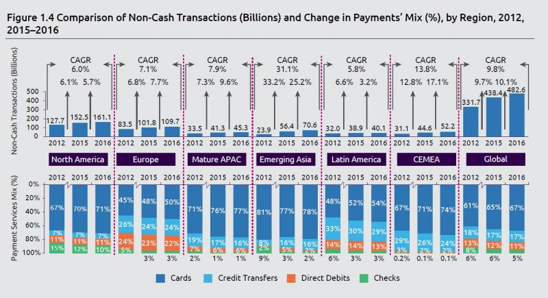Comparison of worldwide non-cash transactionand change in payments mix