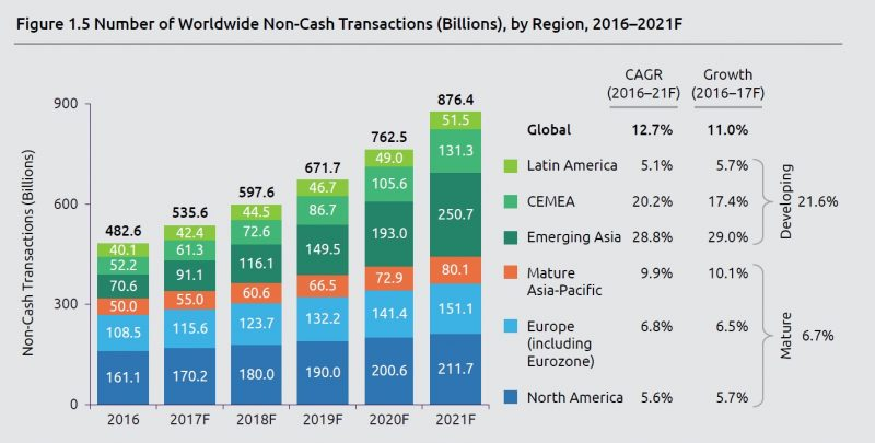 Number of worldwide non-cash transaction 2016-2022