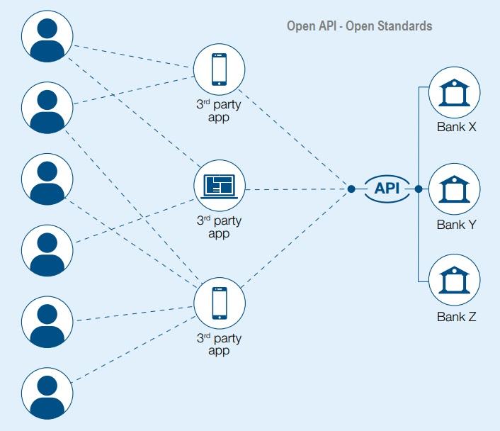 Open API - Open Standard