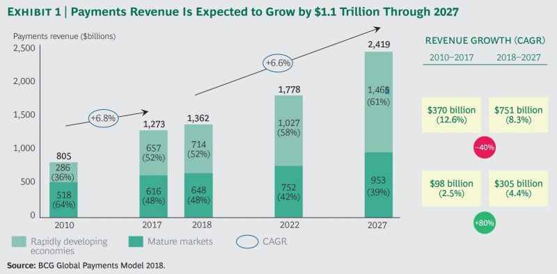Payments revenue to grow by 1.1 trillion through 2027