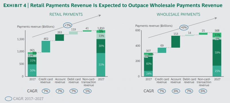 Retail payments revenue expected to outpace wholesale payments