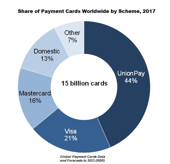 Share of Payment Cards Worldwide by Scheme, 2017
