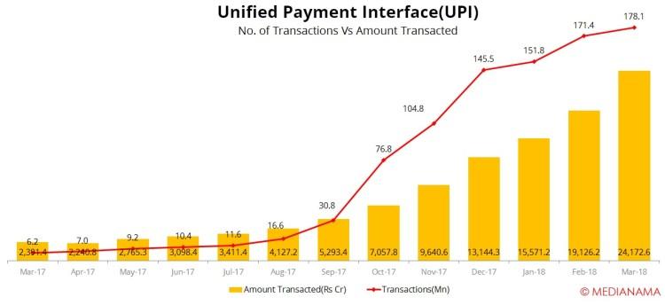 UPI payment transactions 2018