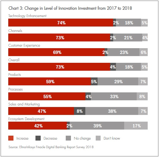 Change in Level of Innovation Investment from 2017 to 2018