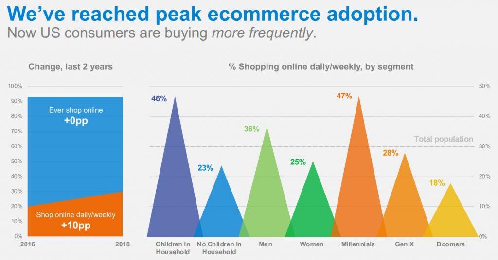 Global e-commerce study