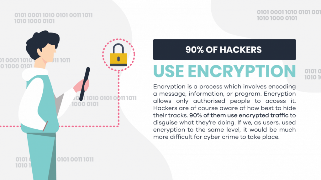 Hacking and encryption