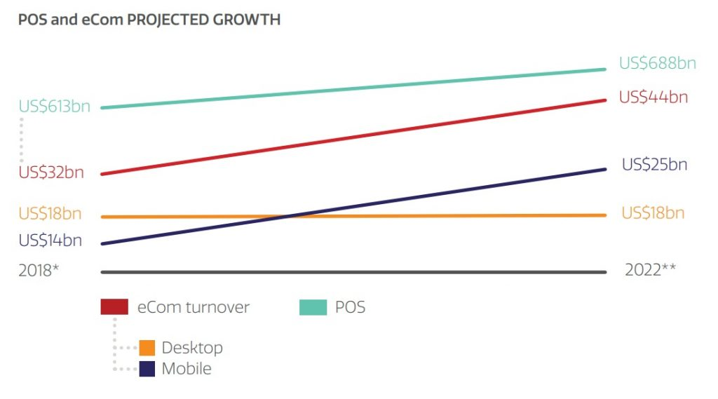UK m-commerce and e-commerce growth rate