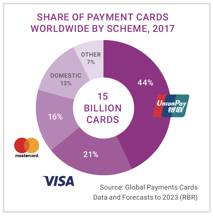 Global Payment card market share by brand