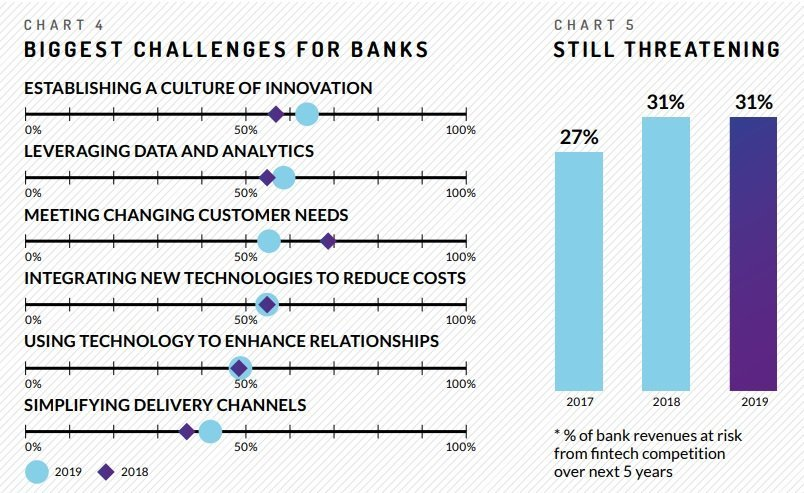 The biggest challenges for Banks