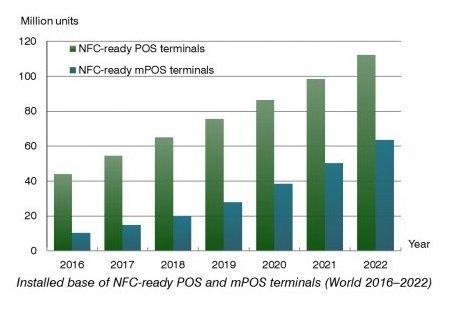 nfc pos-terminals-mpos-terminals-world-1a