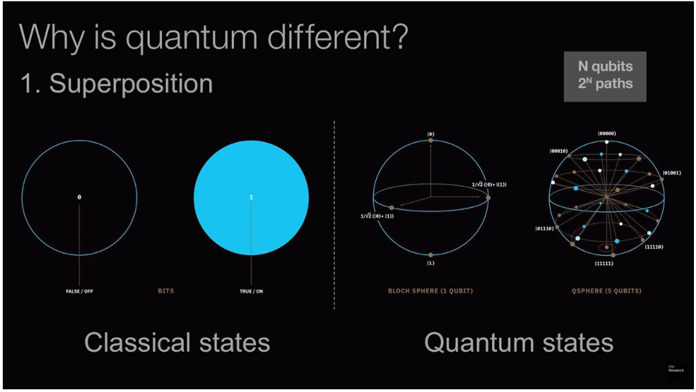 quantum computing in payments