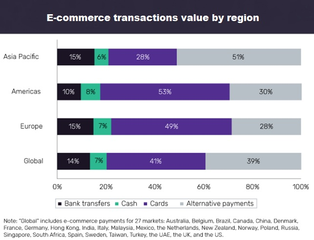 E-commerce vales by region
