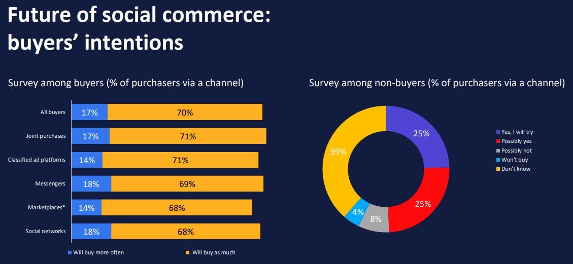 Future of social commerce