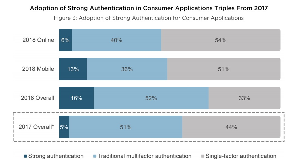 Growth in use of Strong Authentication