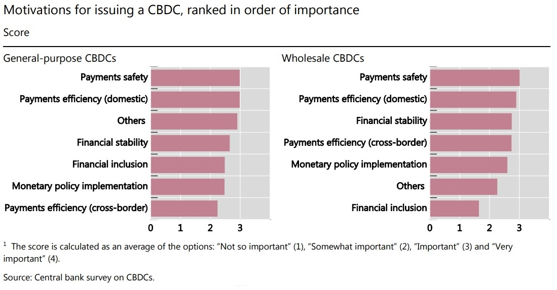 Motivations for issuing a CBDC, ranked in order of importance