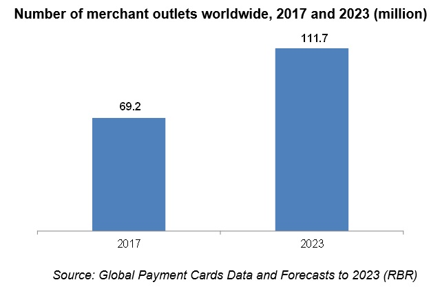 Number of merchant outlets worldwide, 2017 and 2023 (million)
