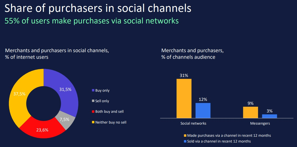 Share of purchasers in social commerce channels