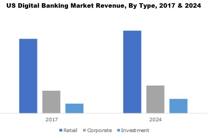 US Digital Banking Market Revenue, By Type, 2017 & 2024