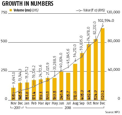 Unified Payments Interface(UPI) transaction growth rate