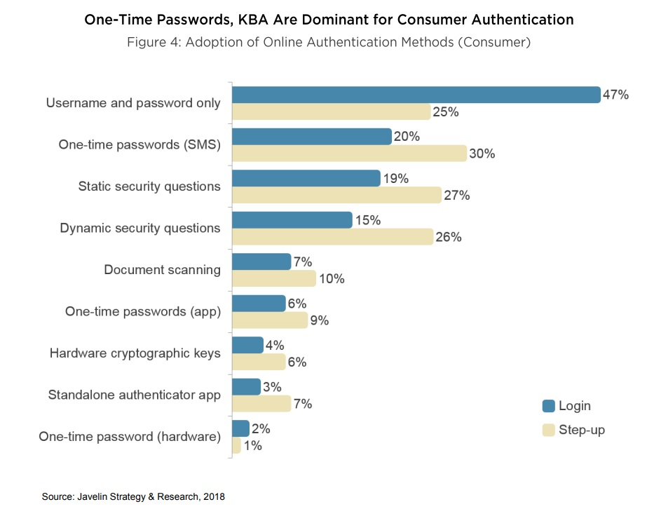 Use of One time passwords in Strong Authentication
