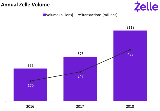 Zelle annual transaction growth
